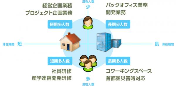 徳島サテライトオフィス