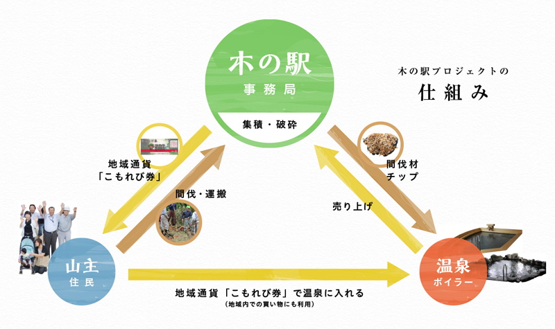 kinoeki_shikumi